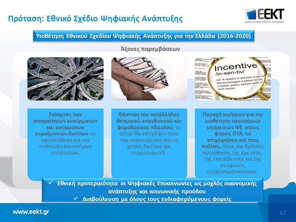 42 Πρόταση: Εθνικό Σχέδιο Ψηφιακής Ανάπτυξης Υιοθέτηση Εθνικού Σχεδίου Ψηφιακής Ανάπτυξης για την Ελλάδα (2016-2020) Άξονες παρεμβάσεων Ενίσχυση των απαραίτητων ενσύρματων και ασύρματων ευρυζωνικών δικτύων ως προϋπόθεση για την ανάπτυξη καινοτόμων υπηρεσιών.