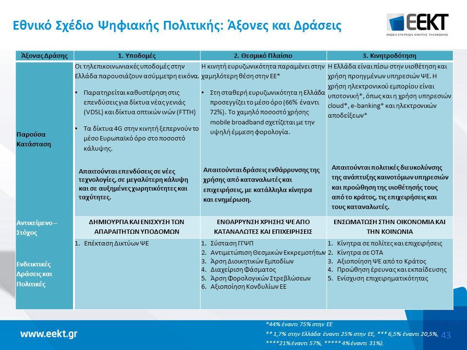 43 Εθνικό Σχέδιο Ψηφιακής Πολιτικής: Άξονες και Δράσεις Άξονας Δράσης1.