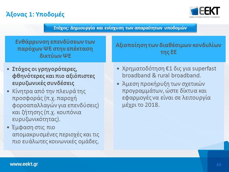 44 Άξονας 1: Υποδομές Στόχος: Δημιουργία και ενίσχυση των απαραίτητων υποδομών Ενθάρρυνση επενδύσεων των παρόχων ΨΕ στην επέκταση δικτύων ΨΕ Στόχος οι γρηγορότερες, φθηνότερες και πιο αξιόπιστες ευρυζωνικές συνδέσεις Κίνητρα από την πλευρά της προσφοράς (π.χ.