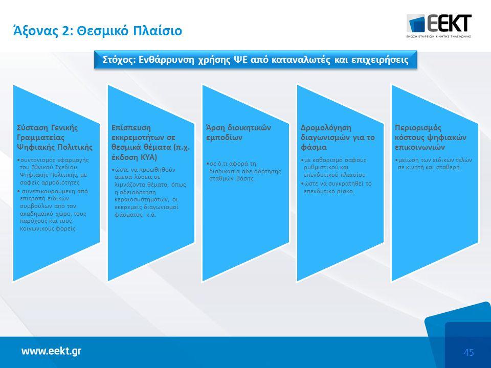 45 Άξονας 2: Θεσμικό Πλαίσιο Στόχος: Ενθάρρυνση χρήσης ΨΕ από καταναλωτές και επιχειρήσεις Σύσταση Γενικής Γραμματείας Ψηφιακής Πολιτικής συντονισμός εφαρμογής του Εθνικού Σχεδίου Ψηφιακής Πολιτικής, με σαφείς αρμοδιότητες συνεπικουρούμενη από επιτροπή ειδικών συμβούλων από τον ακαδημαϊκό χώρο, τους παρόχους και τους κοινωνικούς φορείς.