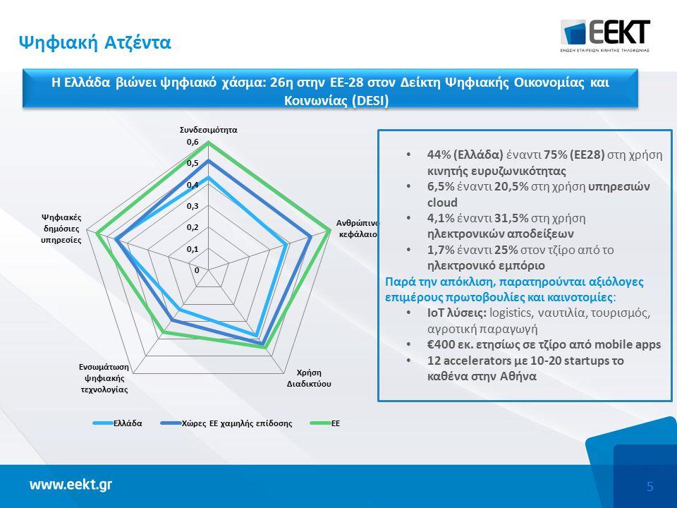 5 Ψηφιακή Ατζέντα Η Ελλάδα βιώνει ψηφιακό χάσμα: 26η στην ΕΕ-28 στον Δείκτη Ψηφιακής Οικονομίας και Κοινωνίας (DESI) 44% (Ελλάδα) έναντι 75% (ΕΕ28) στη χρήση κινητής ευρυζωνικότητας 6,5% έναντι 20,5% στη χρήση υπηρεσιών cloud 4,1% έναντι 31,5% στη χρήση ηλεκτρονικών αποδείξεων 1,7% έναντι 25% στον τζίρο από το ηλεκτρονικό εμπόριο Παρά την απόκλιση, παρατηρούνται αξιόλογες επιμέρους πρωτοβουλίες και καινοτομίες: ΙοΤ λύσεις: logistics, ναυτιλία, τουρισμός, αγροτική παραγωγή €400 εκ.
