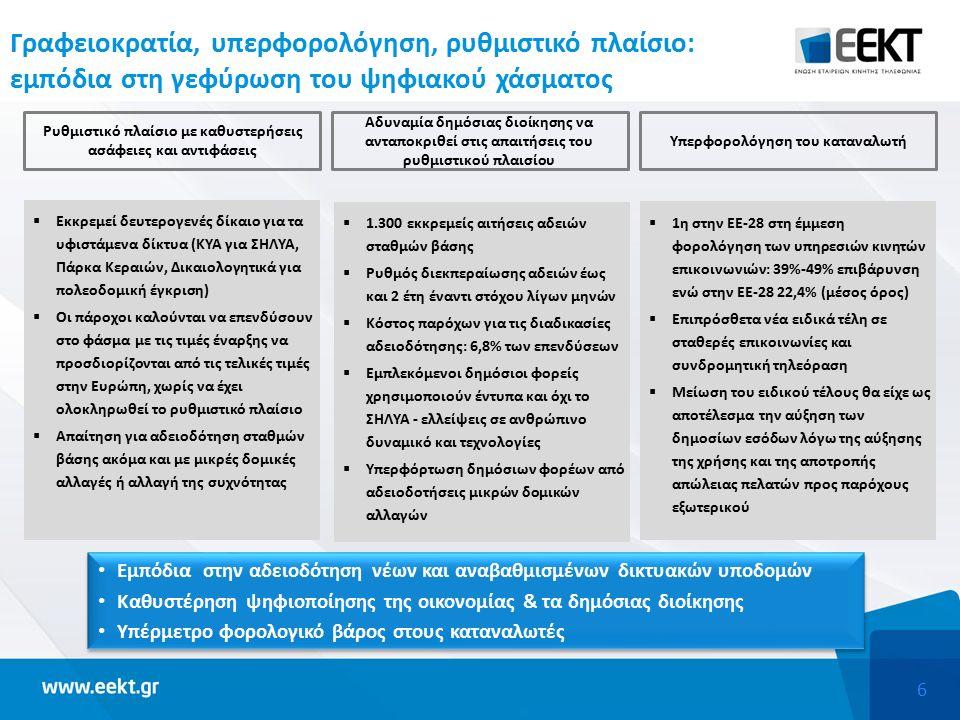6 Γραφειοκρατία, υπερφορολόγηση, ρυθμιστικό πλαίσιο: εμπόδια στη γεφύρωση του ψηφιακού χάσματος  Εκκρεμεί δευτερογενές δίκαιο για τα υφιστάμενα δίκτυα (ΚΥΑ για ΣΗΛΥΑ, Πάρκα Κεραιών, Δικαιολογητικά για πολεοδομική έγκριση)  Οι πάροχοι καλούνται να επενδύσουν στο φάσμα με τις τιμές έναρξης να προσδιορίζονται από τις τελικές τιμές στην Ευρώπη, χωρίς να έχει ολοκληρωθεί το ρυθμιστικό πλαίσιο  Απαίτηση για αδειοδότηση σταθμών βάσης ακόμα και με μικρές δομικές αλλαγές ή αλλαγή της συχνότητας Ρυθμιστικό πλαίσιο με καθυστερήσεις ασάφειες και αντιφάσεις  1.300 εκκρεμείς αιτήσεις αδειών σταθμών βάσης  Ρυθμός διεκπεραίωσης αδειών έως και 2 έτη έναντι στόχου λίγων μηνών  Κόστος παρόχων για τις διαδικασίες αδειοδότησης: 6,8% των επενδύσεων  Εμπλεκόμενοι δημόσιοι φορείς χρησιμοποιούν έντυπα και όχι το ΣΗΛΥΑ - ελλείψεις σε ανθρώπινο δυναμικό και τεχνολογίες  Υπερφόρτωση δημόσιων φορέων από αδειοδοτήσεις μικρών δομικών αλλαγών  1η στην ΕΕ-28 στη έμμεση φορολόγηση των υπηρεσιών κινητών επικοινωνιών: 39%-49% επιβάρυνση ενώ στην ΕΕ-28 22,4% (μέσος όρος)  Επιπρόσθετα νέα ειδικά τέλη σε σταθερές επικοινωνίες και συνδρομητική τηλεόραση  Μείωση του ειδικού τέλους θα είχε ως αποτέλεσμα την αύξηση των δημοσίων εσόδων λόγω της αύξησης της χρήσης και της αποτροπής απώλειας πελατών προς παρόχους εξωτερικού Αδυναμία δημόσιας διοίκησης να ανταποκριθεί στις απαιτήσεις του ρυθμιστικού πλαισίου Υπερφορολόγηση του καταναλωτή Εμπόδια στην αδειοδότηση νέων και αναβαθμισμένων δικτυακών υποδομών Καθυστέρηση ψηφιοποίησης της οικονομίας & τα δημόσιας διοίκησης Υπέρμετρο φορολογικό βάρος στους καταναλωτές Εμπόδια στην αδειοδότηση νέων και αναβαθμισμένων δικτυακών υποδομών Καθυστέρηση ψηφιοποίησης της οικονομίας & τα δημόσιας διοίκησης Υπέρμετρο φορολογικό βάρος στους καταναλωτές