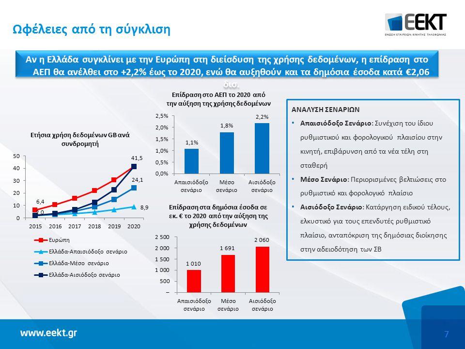 7 Ωφέλειες από τη σύγκλιση ΑΝΑΛΥΣΗ ΣΕΝΑΡΙΩΝ Απαισιόδοξο Σενάριο: Συνέχιση του ίδιου ρυθμιστικού και φορολογικού πλαισίου στην κινητή, επιβάρυνση από τα νέα τέλη στη σταθερή Μέσο Σενάριο: Περιορισμένες βελτιώσεις στο ρυθμιστικό και φορολογικό πλαίσιο Αισιόδοξο Σενάριο: Κατάργηση ειδικού τέλους, ελκυστικό για τους επενδυτές ρυθμιστικό πλαίσιο, ανταπόκριση της δημόσιας διοίκησης στην αδειοδότηση των ΣΒ Αν η Ελλάδα συγκλίνει με την Ευρώπη στη διείσδυση της χρήσης δεδομένων, η επίδραση στο ΑΕΠ θα ανέλθει στο +2,2% έως το 2020, ενώ θα αυξηθούν και τα δημόσια έσοδα κατά €2,06 δισ.