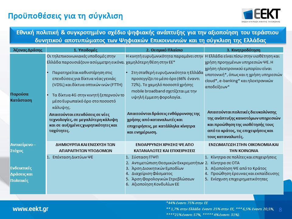 8 Προϋποθέσεις για τη σύγκλιση Εθνική πολιτική & συγκροτημένο σχέδιο ψηφιακής ανάπτυξης για την αξιοποίηση του τεράστιου δυνητικού αποτυπώματος των Ψηφιακών Επικοινωνιών και τη σύγκλιση της Ελλάδας Άξονας Δράσης1.