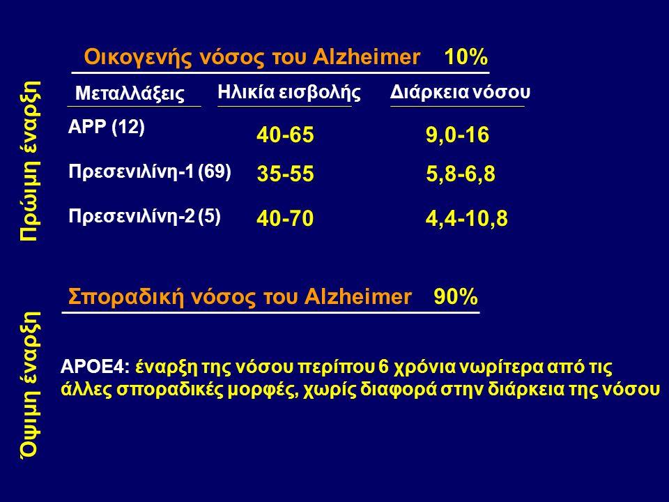 Οικογενής νόσος του Alzheimer Σποραδική νόσος του Alzheimer 10% 90% APP (12) Πρεσενιλίνη-1 (69) Πρεσενιλίνη-2 (5) 40-65 35-55 40-70 Ηλικία εισβολήςΔιάρκεια νόσου 9,0-16 5,8-6,8 4,4-10,8 Πρώιμη έναρξη Όψιμη έναρξη Μεταλλάξεις APOE4: έναρξη της νόσου περίπου 6 χρόνια νωρίτερα από τις άλλες σποραδικές μορφές, χωρίς διαφορά στην διάρκεια της νόσου