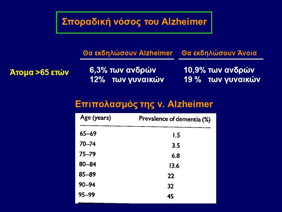 Σποραδική νόσος του Alzheimer Επιπολασμός της ν.
