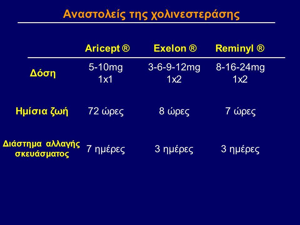 Reminyl ®Aricept ®Exelon ® Δόση 5-10mg 1x1 8-16-24mg 1x2 3-6-9-12mg 1x2 Ημίσια ζωή72 ώρες7 ώρες8 ώρες Διάστημα αλλαγής σκευάσματος 7 ημέρες3 ημέρες Αναστολείς της χολινεστεράσης