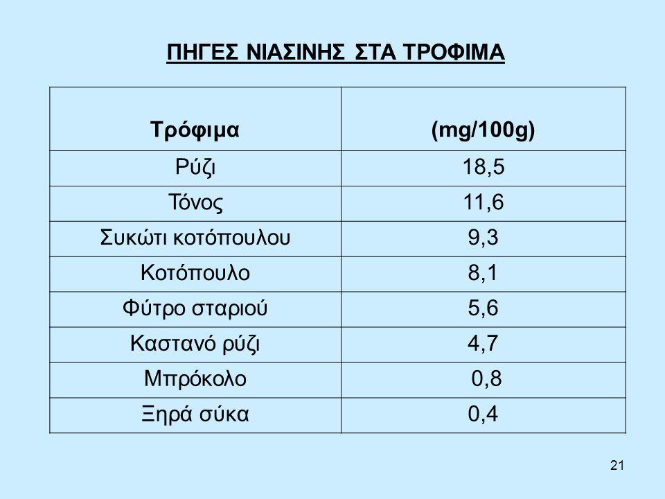 21 ΠΗΓΕΣ ΝΙΑΣΙΝΗΣ ΣΤΑ ΤΡΟΦΙΜΑ Τρόφιμα(mg/100g) Ρύζι18,5 Τόνος11,6 Συκώτι κοτόπουλου9,3 Κοτόπουλο8,1 Φύτρο σταριού5,6 Καστανό ρύζι4,7 Μπρόκολο 0,8 Ξηρά σύκα0,4