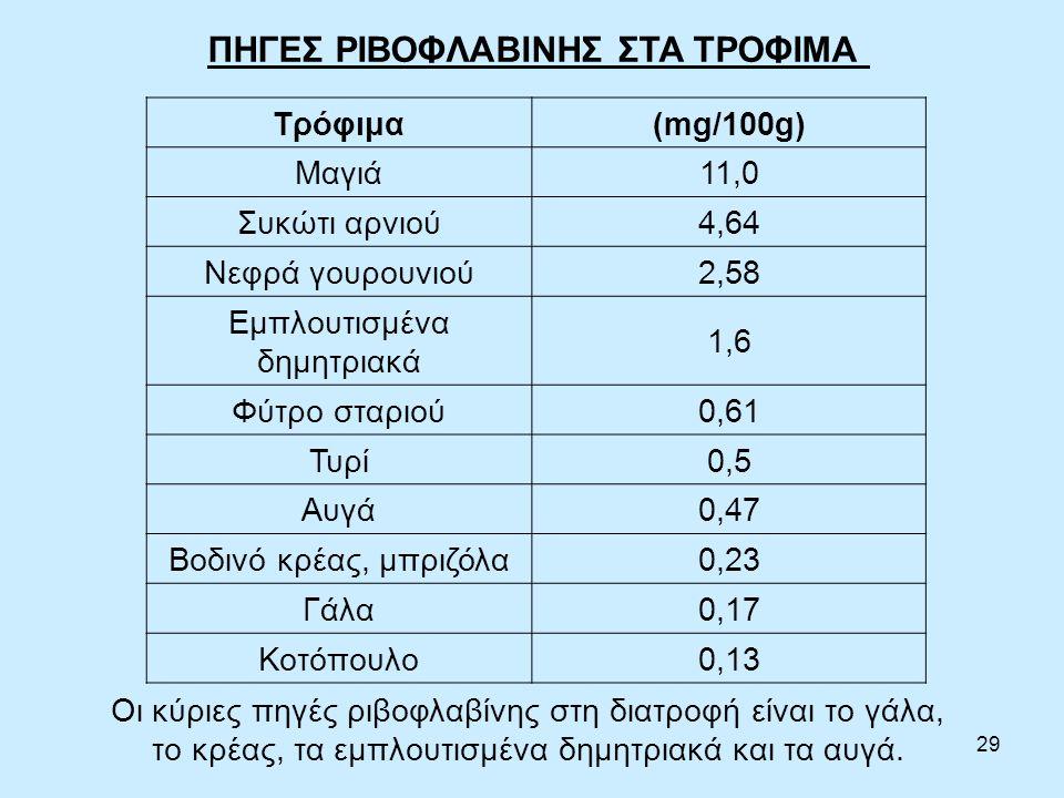 29 ΠΗΓΕΣ ΡΙΒΟΦΛΑΒΙΝΗΣ ΣΤΑ ΤΡΟΦΙΜΑ Τρόφιμα(mg/100g) Μαγιά11,0 Συκώτι αρνιού4,64 Νεφρά γουρουνιού2,58 Εμπλουτισμένα δημητριακά 1,6 Φύτρο σταριού0,61 Τυρί0,5 Αυγά0,47 Βοδινό κρέας, μπριζόλα0,23 Γάλα0,17 Κοτόπουλο0,13 Οι κύριες πηγές ριβοφλαβίνης στη διατροφή είναι το γάλα, το κρέας, τα εμπλουτισμένα δημητριακά και τα αυγά.