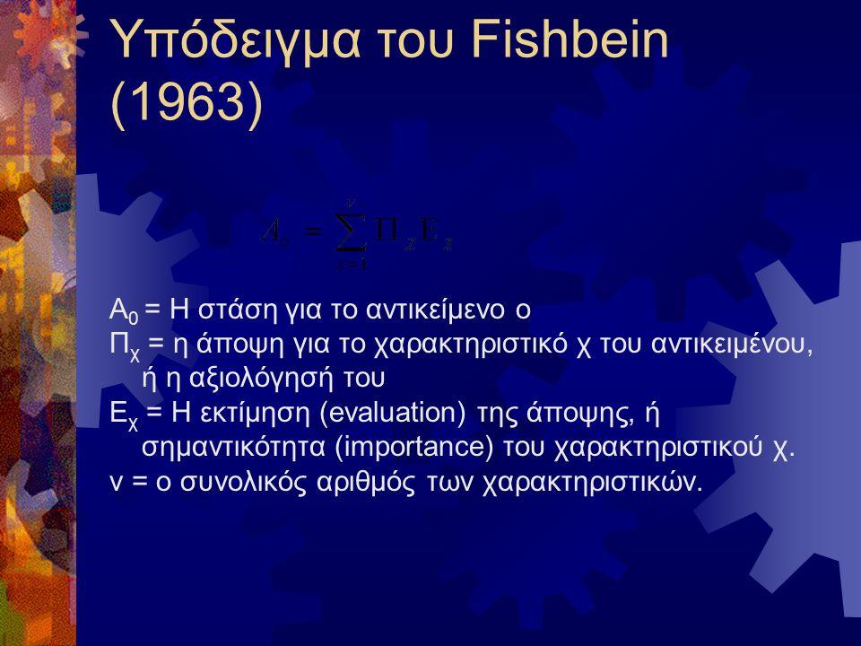 Υπόδειγμα του Fishbein (1963) Α 0 = Η στάση για το αντικείμενο ο Π χ = η άποψη για το χαρακτηριστικό χ του αντικειμένου, ή η αξιολόγησή του Ε χ = Η εκτίμηση (evaluation) της άποψης, ή σημαντικότητα (importance) του χαρακτηριστικού χ.