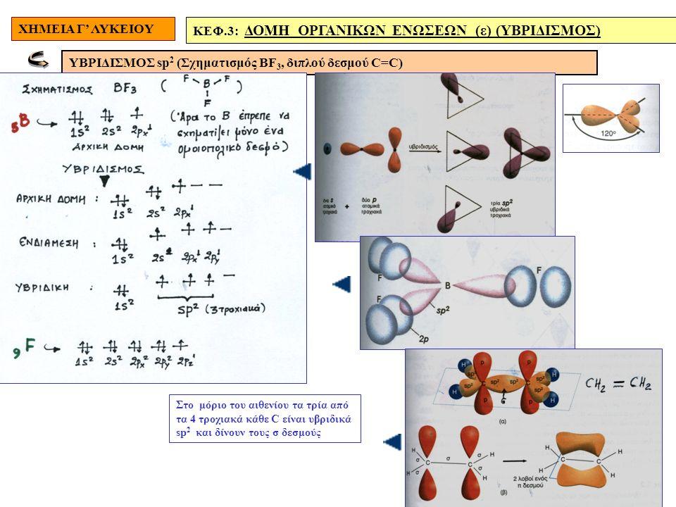 ΧΗΜΕΙΑ Γ' ΛΥΚΕΙΟΥ ΚΕΦ.3: ΔΟΜΗ ΟΡΓΑΝΙΚΩΝ ΕΝΩΣΕΩΝ (ε) (ΥΒΡΙΔΙΣΜΟΣ) ΥΒΡΙΔΙΣΜΟΣ sp 2 (Σχηματισμός ΒF 3, διπλού δεσμού C=C) Στο μόριο του αιθενίου τα τρία από τα 4 τροχιακά κάθε C είναι υβριδικά sp 2 και δίνουν τους σ δεσμούς