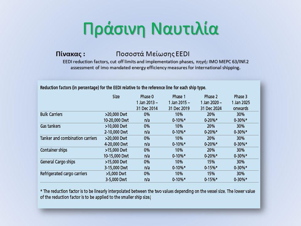 Πράσινη Ναυτιλία Πίνακας : Ποσοστά Μείωσης EEDI EEDI reduction factors, cut off limits and implementation phases, πηγή: ΙΜΟ MEPC 63/INF.2 assessment o