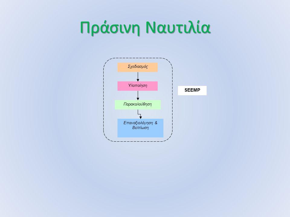 Πράσινη Ναυτιλία Σχεδιασμός Υλοποίηση Παρακολούθηση Επαναξιολόγηση & Βελτίωση SEEMP