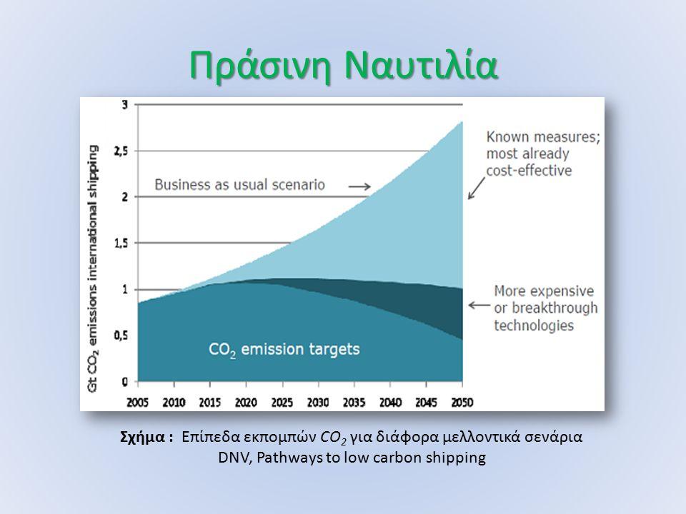 Πράσινη Ναυτιλία Σχήμα : Επίπεδα εκπομπών CO 2 για διάφορα μελλοντικά σενάρια DNV, Pathways to low carbon shipping