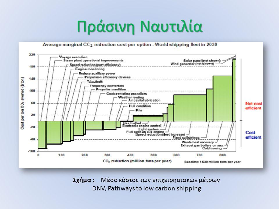 Πράσινη Ναυτιλία Σχήμα :Μέσο κόστος των επιχειρησιακών μέτρων DNV, Pathways to low carbon shipping