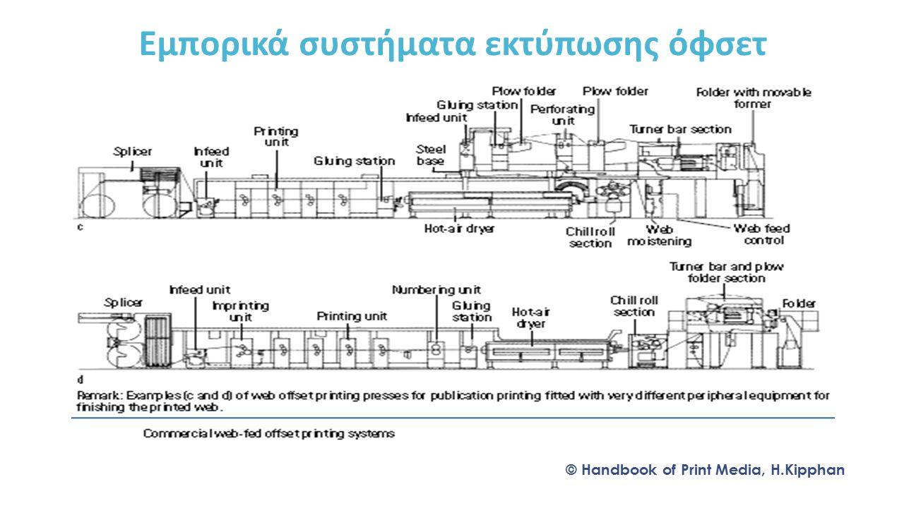 Εμπορικά συστήματα εκτύπωσης όφσετ