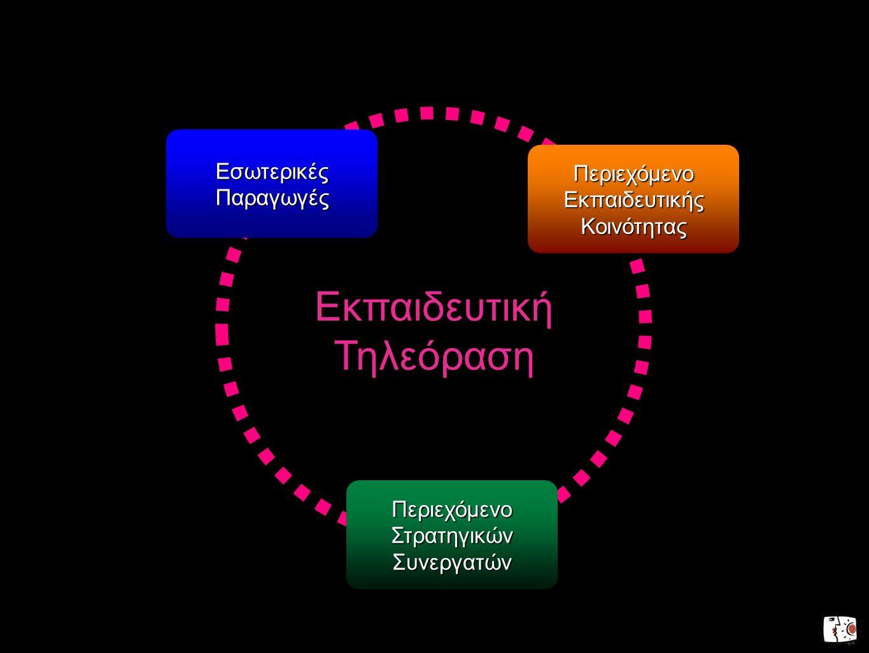 Εκπαιδευτική Τηλεόραση Περιεχόμενο Στρατηγικών Συνεργατών Περιεχόμενο Εκπαιδευτικής Κοινότητας Εσωτερικές Παραγωγές