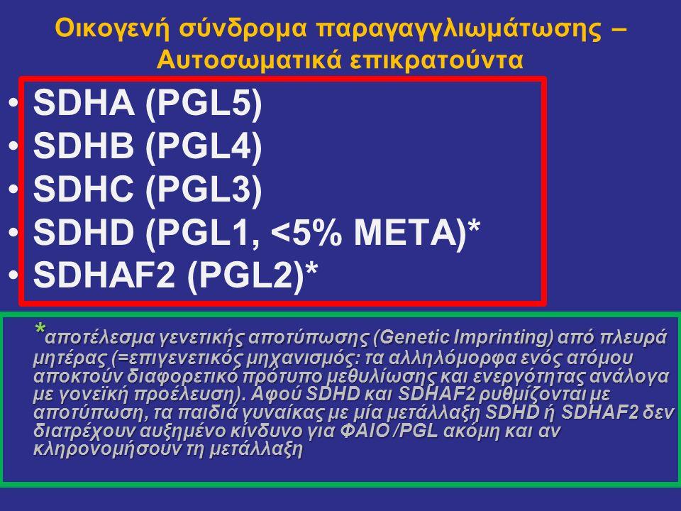 Οικογενή σύνδρομα παραγαγγλιωμάτωσης – Αυτοσωματικά επικρατούντα SDHA (PGL5) SDHB (PGL4) SDHC (ΡGL3) SDHD (PGL1, <5% ΜΕΤΑ)* SDHAF2 (ΡGL2)* * αποτέλεσμ