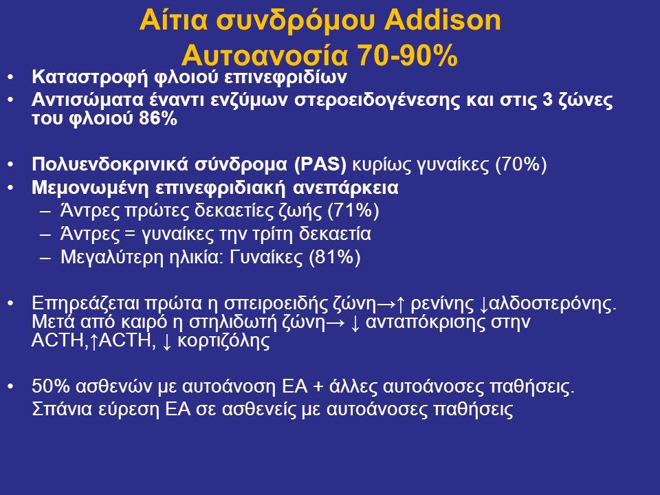 Αίτια συνδρόμου Addison Αυτοανοσία 70-90% Καταστροφή φλοιού επινεφριδίων Αντισώματα έναντι ενζύμων στεροειδογένεσης και στις 3 ζώνες του φλοιού 86% Πο
