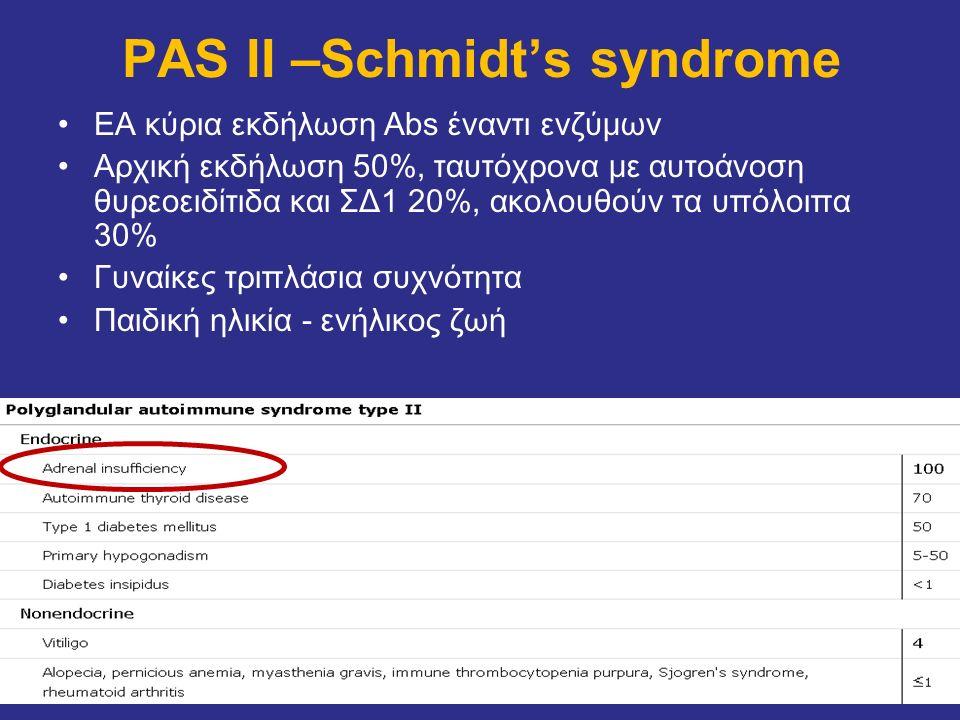 PAS II –Schmidt's syndrome ΕΑ κύρια εκδήλωση Abs έναντι ενζύμων Αρχική εκδήλωση 50%, ταυτόχρονα με αυτοάνοση θυρεοειδίτιδα και ΣΔ1 20%, ακολουθούν τα