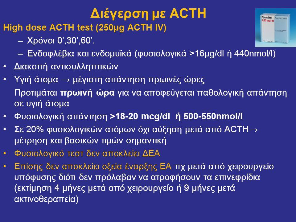 Διέγερση με ACTH High dose ACTH test (250μg ACTH IV) –Χρόνοι 0',30',60'. –Ενδοφλέβια και ενδομυϊκά (φυσιολογικά >16μg/dl ή 440nmol/l) Διακοπή αντισυλλ