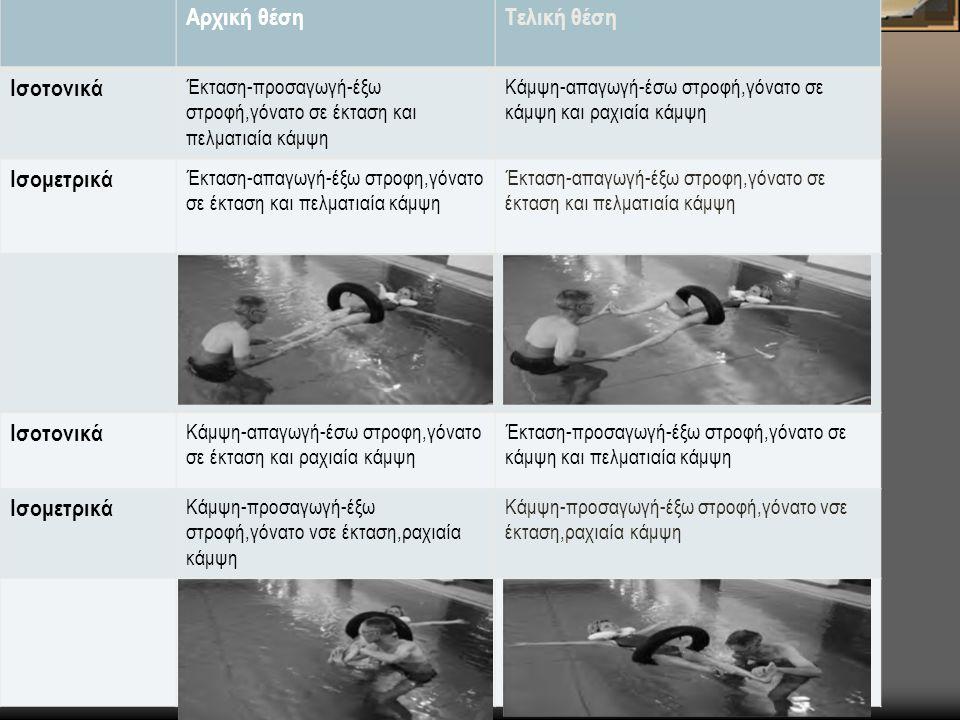 Αρχική θέσηΤελική θέση Ισοτονικά Έκταση-προσαγωγή-έξω στροφή,γόνατο σε έκταση και πελματιαία κάμψη Κάμψη-απαγωγή-έσω στροφή,γόνατο σε κάμψη και ραχιαία κάμψη Ισομετρικά Έκταση-απαγωγή-έξω στροφη,γόνατο σε έκταση και πελματιαία κάμψη Ισοτονικά Κάμψη-απαγωγή-έσω στροφη,γόνατο σε έκταση και ραχιαία κάμψη Έκταση-προσαγωγή-έξω στροφή,γόνατο σε κάμψη και πελματιαία κάμψη Ισομετρικά Κάμψη-προσαγωγή-έξω στροφή,γόνατο νσε έκταση,ραχιαία κάμψη