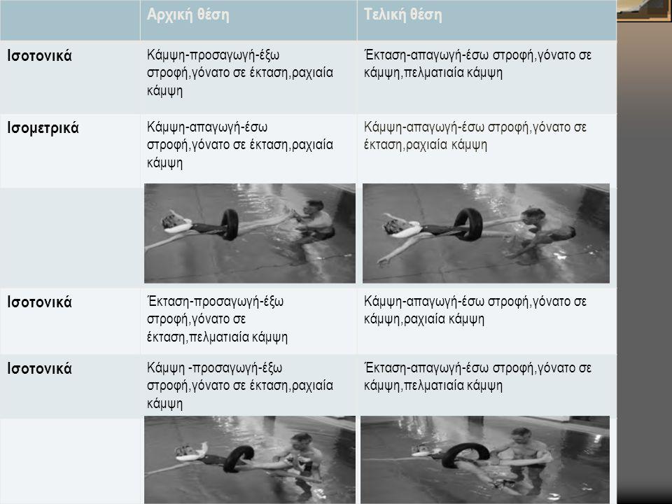 Αρχική θέσηΤελική θέση Ισοτονικά Κάμψη-προσαγωγή-έξω στροφή,γόνατο σε έκταση,ραχιαία κάμψη Έκταση-απαγωγή-έσω στροφή,γόνατο σε κάμψη,πελματιαία κάμψη Ισομετρικά Κάμψη-απαγωγή-έσω στροφή,γόνατο σε έκταση,ραχιαία κάμψη Ισοτονικά Έκταση-προσαγωγή-έξω στροφή,γόνατο σε έκταση,πελματιαία κάμψη Κάμψη-απαγωγή-έσω στροφή,γόνατο σε κάμψη,ραχιαία κάμψη Ισοτονικά Κάμψη -προσαγωγή-έξω στροφή,γόνατο σε έκταση,ραχιαία κάμψη Έκταση-απαγωγή-έσω στροφή,γόνατο σε κάμψη,πελματιαία κάμψη