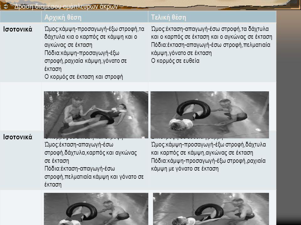  Δράση διαμέσου ομόπλευρων άκρων Αρχική θέσηΤελική θέση Ισοτονικά Ώμος:κάμψη-προσαγωγή-έξω στροφή,τα δάχτυλα κια ο καρπός σε κάμψη και ο αγκώνας σε έκταση Πόδια:κάμψη-προσαγωγή-έξω στροφή,ραχιαία κάμψη,γόνατο σε έκταση Ο κορμός σε έκταση και στροφή Ώμος:έκταση-απαγωγή-έσω στροφή,τα δάχτυλα και ο καρπός σε έκταση και ο αγκώνας σε έκταση Πόδια:έκταση-απαγωγή-έσω στροφή,πελματιαία κάμψη,γόνατο σε έκταση Ο κορμός σε ευθεία Ισοτονικά Ο κορμός σε έκταση και στροφή Ώμος:έκταση-απαγωγή-έσω στροφή,δάχτυλα,καρπός και αγκώνας σε έκταση Πόδια:έκταση-απαγωγή-έσω στροφή,πελματιαία κάμψη και γόνατο σε έκταση Επιστροφή σε ευθεία γραμμή Ώμος:κάμψη-προσαγωγή-έξω στροφή,δάχτυλα και καρπός σε κάμψη,αγκώνας σε έκταση Πόδια:κάμψη-προσαγωγή-έξω στροφή,ραχιαία κάμψη με γόνατο σε έκταση