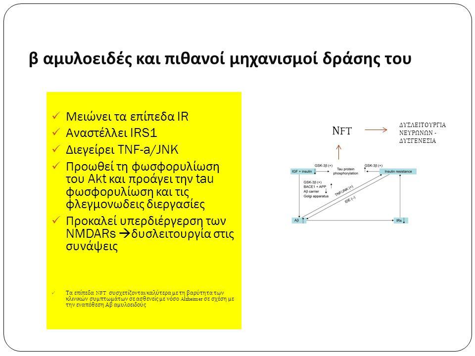 β αμυλοειδές και πιθανοί μηχανισμοί δράσης του Μειώνει τα επίπεδα IR Αναστέλλει IRS1 Διεγείρει TNF-a/JNK Προωθεί τη φωσφορυλίωση του Akt και προάγει την tau φωσφορυλίωση και τις φλεγμονωδεις διεργασίες Προκαλεί υπερδιέργερση των NMDARs  δυσλειτουργία στις συνάψεις Τα επίπεδα NFT συσχετίζονται καλύτερα με τη βαρύτητα των κλινικών συμπτωμάτων σε ασθενείς με νόσο Alzheimer σε σχέση με την εναπόθεση Αβ αμυλοειδούς Ν FT ΔΥΣΛΕΙΤΟΥΡΓΙΑ ΝΕΥΡΩΝΩΝ - ΔΥΣΓΕΝΕΣΙΑ