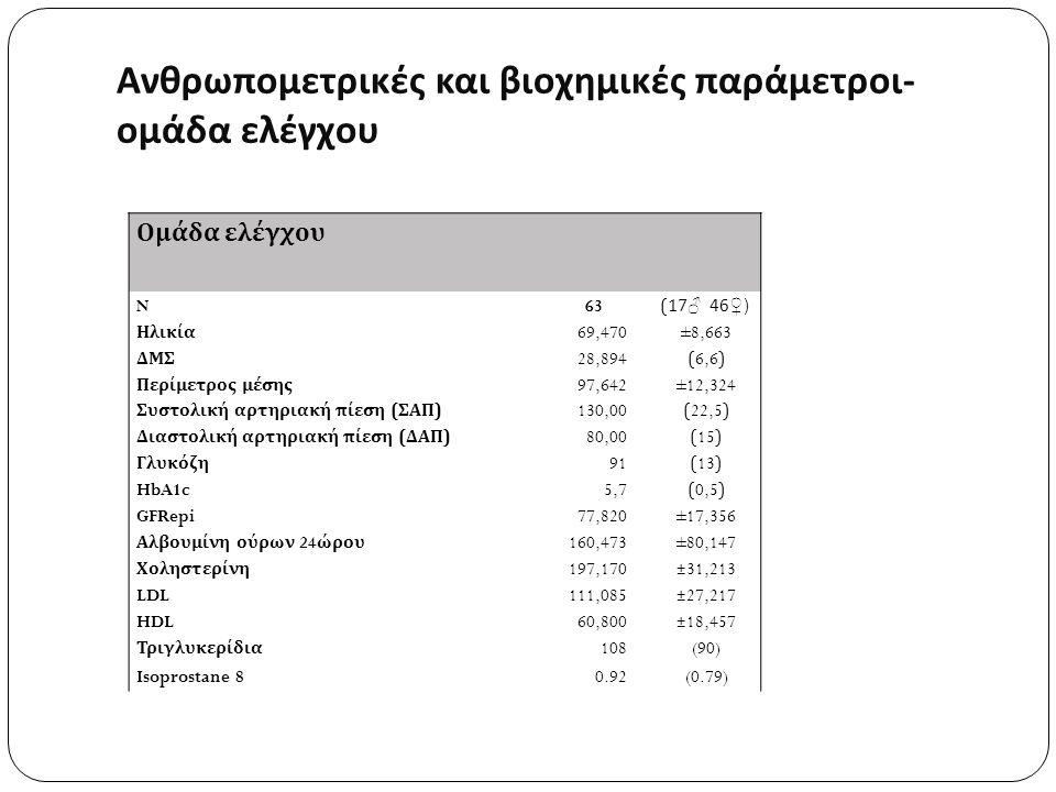 Ομάδα ελέγχου N 63 (17 ♂ 46 ♀ ) Ηλικία 69,470±8,663 ΔΜΣ 28,894(6,6) Περίμετρος μέσης 97,642±12,324 Συστολική αρτηριακή πίεση ( ΣΑΠ ) 130,00(22,5) Διαστολική αρτηριακή πίεση ( ΔΑΠ ) 80,00(15) Γλυκόζη 91(13) HbA1c 5,7(0,5) GFRepi 77,820±17,356 Αλβουμίνη ούρων 24 ώρου 160,473±80,147 Χοληστερίνη 197,170±31,213 LDL111,085±27,217 HDL60,800±18,457 Τριγλυκερίδια 108(90) Isoprostane 80.92(0.79) Ανθρωπομετρικές και βιοχημικές παράμετροι- ομάδα ελέγχου