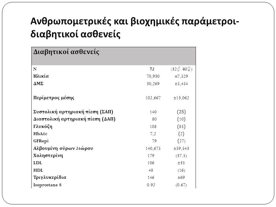 Διαβητικοί ασθενείς N 72(32 ♂ 40 ♀ ) Ηλικία 70,930±7,529 ΔΜΣ 30,269±5,454 Περίμετρος μέσης 102,667±13,062 Συστολική αρτηριακή πίεση ( ΣΑΠ ) 140 (25) Διαστολική αρτηριακή πίεση ( ΔΑΠ ) 80(10) Γλυκόζη 108(85) HbA1c 7,2(2)(2) GFRepi 79(27) Αλβουμίνη ούρων 24 ώρου 140,675±59,543 Χοληστερίνη 179(37.5) LDL106±35 HDL48(16) Τριγλυκερίδια 146±69 Isoprostane 80.92(0.67) Ανθρωπομετρικές και βιοχημικές παράμετροι - διαβητικοί ασθενείς