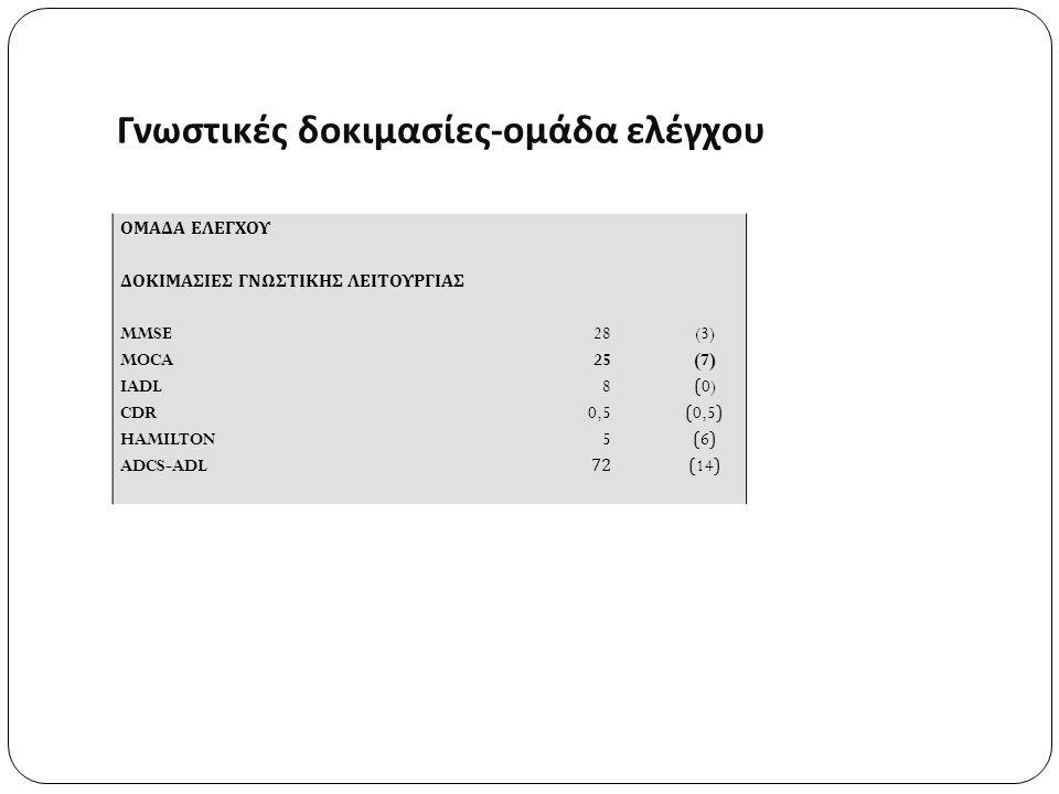 Γνωστικές δοκιμασίες - ομάδα ελέγχου ΟΜΑΔΑ ΕΛΕΓΧΟΥ ΔΟΚΙΜΑΣΙΕΣ ΓΝΩΣΤΙΚΗΣ ΛΕΙΤΟΥΡΓΙΑΣ MMSE MOCA IADL CDR HAMILTON ADCS-ADL 28 25 8 0,5 5 72 (3) (7) (0) (0,5) (6) (14)