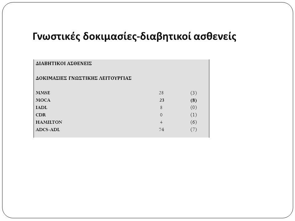 ΔΙΑΒΗΤΙΚΟΙ ΑΣΘΕΝΕΙΣ ΔΟΚΙΜΑΣΙΕΣ ΓΝΩΣΤΙΚΗΣ ΛΕΙΤΟΥΡΓΙΑΣ MMSE MOCA IADL CDR HAMILTON ADCS-ADL 28 23 8 0 4 74 (3) (8) (0) (1) (6) (7) Γνωστικές δοκιμασίες - διαβητικοί ασθενείς