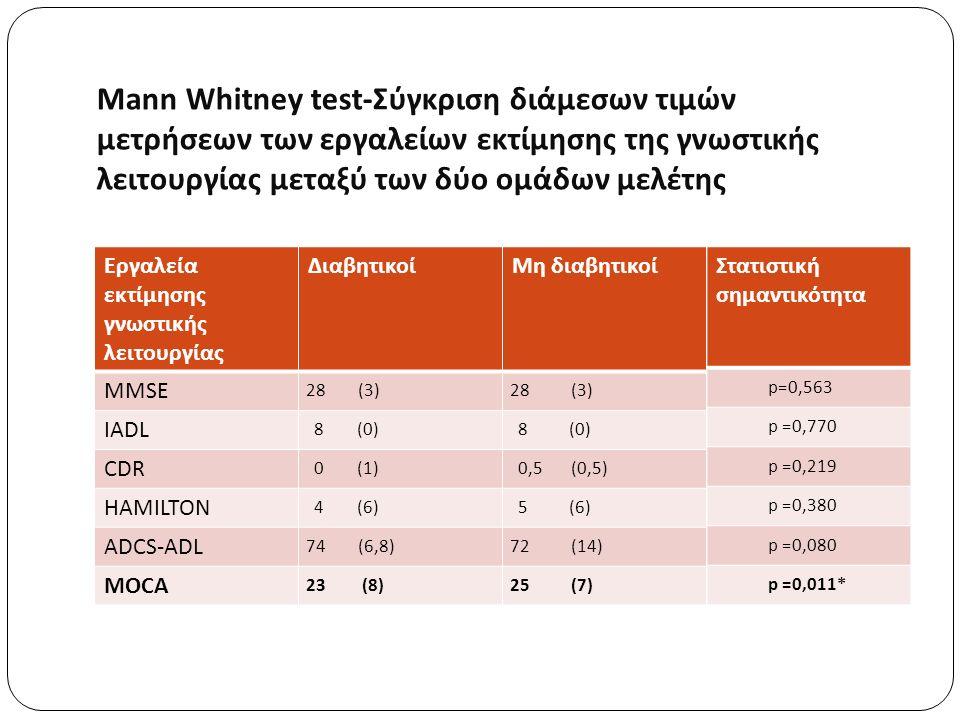 Mann Whitney test-Σύγκριση διάμεσων τιμών μετρήσεων των εργαλείων εκτίμησης της γνωστικής λειτουργίας μεταξύ των δύο ομάδων μελέτης Εργαλεία εκτίμησης γνωστικής λειτουργίας ΔιαβητικοίΜη διαβητικοί MMSE 28 (3) IADL 8 (0) CDR 0 (1) 0,5 (0,5) HAMILTON 4 (6) 5 (6) ADCS-ADL 74 (6,8)72 (14) MOCA 23 (8)25 (7) Στατιστική σημαντικότητα p=0,563 p =0,770 p =0,219 p =0,380 p =0,080 p =0,011*