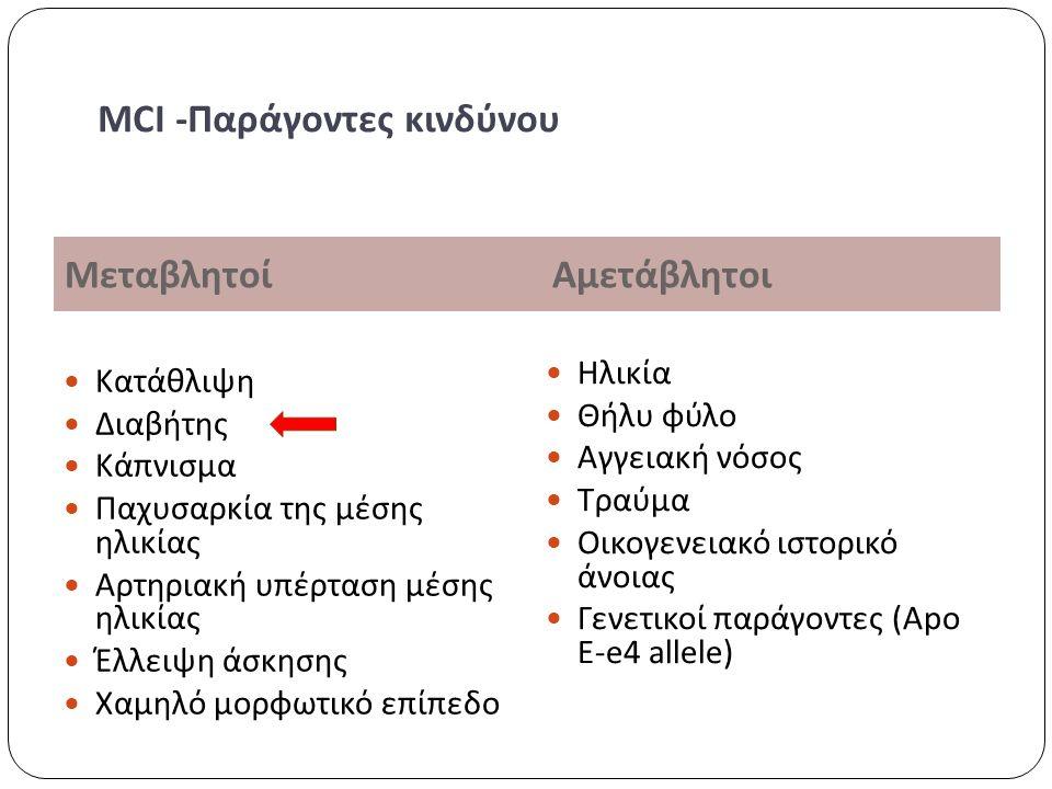 Μεταβλητοί Αμετάβλητοι Κατάθλιψη Διαβήτης Κάπνισμα Παχυσαρκία της μέσης ηλικίας Αρτηριακή υπέρταση μέσης ηλικίας Έλλειψη άσκησης Χαμηλό μορφωτικό επίπεδο Ηλικία Θήλυ φύλο Αγγειακή νόσος Τραύμα Οικογενειακό ιστορικό άνοιας Γενετικοί παράγοντες (Apo E-e4 allele) MCI -Παράγοντες κινδύνου