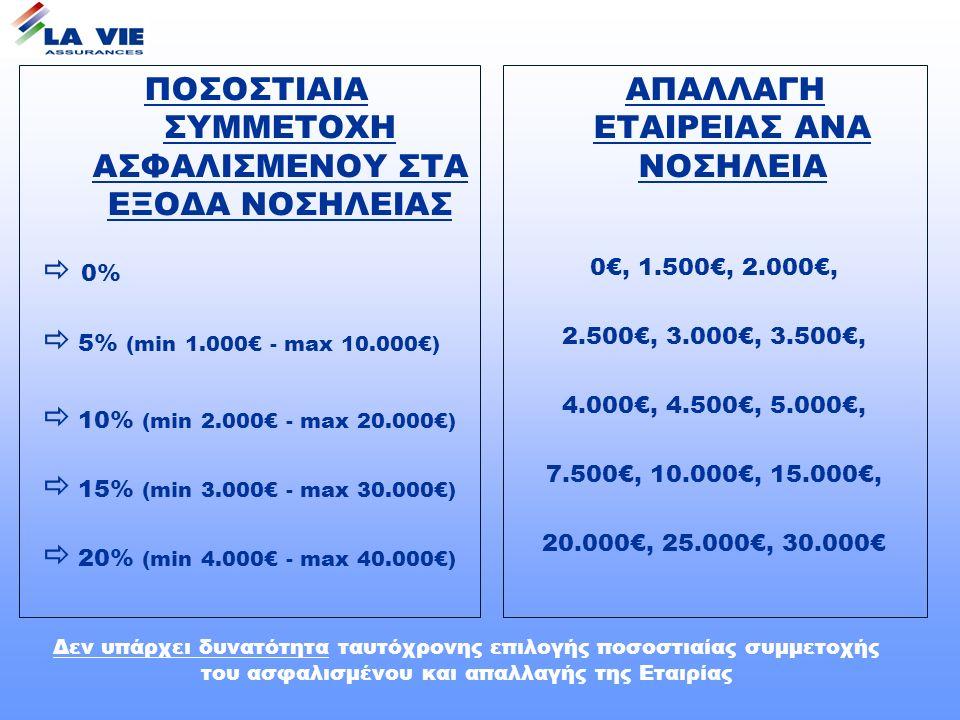 ΠΟΣΟΣΤΙΑΙΑ ΣΥΜΜΕΤΟΧΗ ΑΣΦΑΛΙΣΜΕΝΟΥ ΣΤΑ ΕΞΟΔΑ ΝΟΣΗΛΕΙΑΣ  0%  5% (min 1.000€ - max 10.000€)  10% (min 2.000€ - max 20.000€)  15% (min 3.000€ - max 30.000€)  20% (min 4.000€ - max 40.000€) ΑΠΑΛΛΑΓΗ ΕΤΑΙΡΕΙΑΣ ΑΝΑ ΝΟΣΗΛΕΙΑ 0€, 1.500€, 2.000€, 2.500€, 3.000€, 3.500€, 4.000€, 4.500€, 5.000€, 7.500€, 10.000€, 15.000€, 20.000€, 25.000€, 30.000€ Δεν υπάρχει δυνατότητα ταυτόχρονης επιλογής ποσοστιαίας συμμετοχής του ασφαλισμένου και απαλλαγής της Εταιρίας