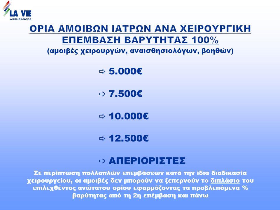 (αμοιβές χειρουργών, αναισθησιολόγων, βοηθών)  5.000€  7.500€  10.000€  12.500€  ΑΠΕΡΙΟΡΙΣΤΕΣ Σε περίπτωση πολλαπλών επεμβάσεων κατά την ίδια διαδικασία χειρουργείου, οι αμοιβές δεν μπορούν να ξεπερνούν το διπλάσιο του επιλεχθέντος ανώτατου ορίου εφαρμόζοντας τα προβλεπόμενα % βαρύτητας από τη 2η επέμβαση και πάνω