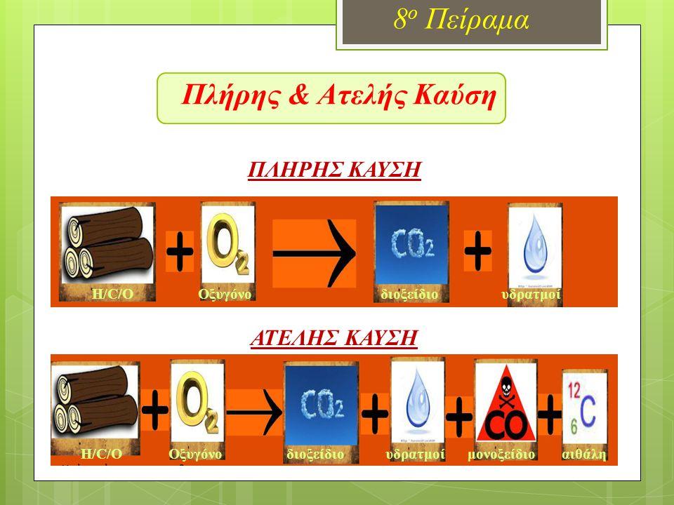 Πλήρης & Ατελής Καύση 8 ο Πείραμα ΠΛΗΡΗΣ ΚΑΥΣΗ ΑΤΕΛΗΣ ΚΑΥΣΗ H/C/Ο Οξυγόνο διοξείδιο υδρατμοί H/C/Ο Οξυγόνο διοξείδιο υδρατμοί μονοξείδιο αιθάλη