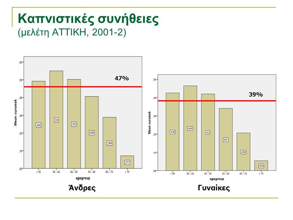 Καπνιστικές συνήθειες (μελέτη ΑΤΤΙΚΗ, 2001-2) ΓυναίκεςΆνδρες 47% 39%