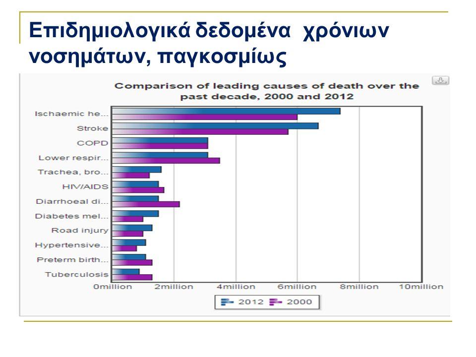 Επιδημιολογικά δεδομένα χρόνιων νοσημάτων, παγκοσμίως Σύγκριση των πιο συχνών αιτιών θανάτου τη δεκαετία, 2010 & 2012 (WHO Fact sheet 2014)