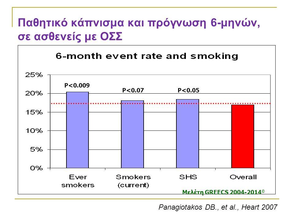 Παθητικό κάπνισμα και πρόγνωση 6-μηνών, σε ασθενείς με ΟΣΣ P<0.05P<0.07 P<0.009 Panagiotakos DB., et al., Heart 2007 Μελέτη GREECS 2004-2014 ©