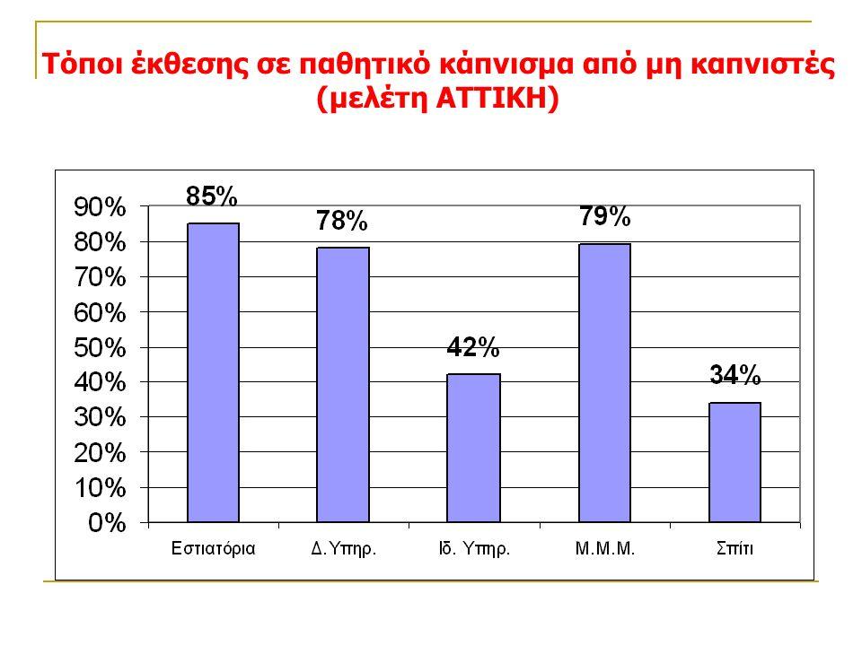 Τόποι έκθεσης σε παθητικό κάπνισμα από μη καπνιστές (μελέτη ΑΤΤΙΚΗ)