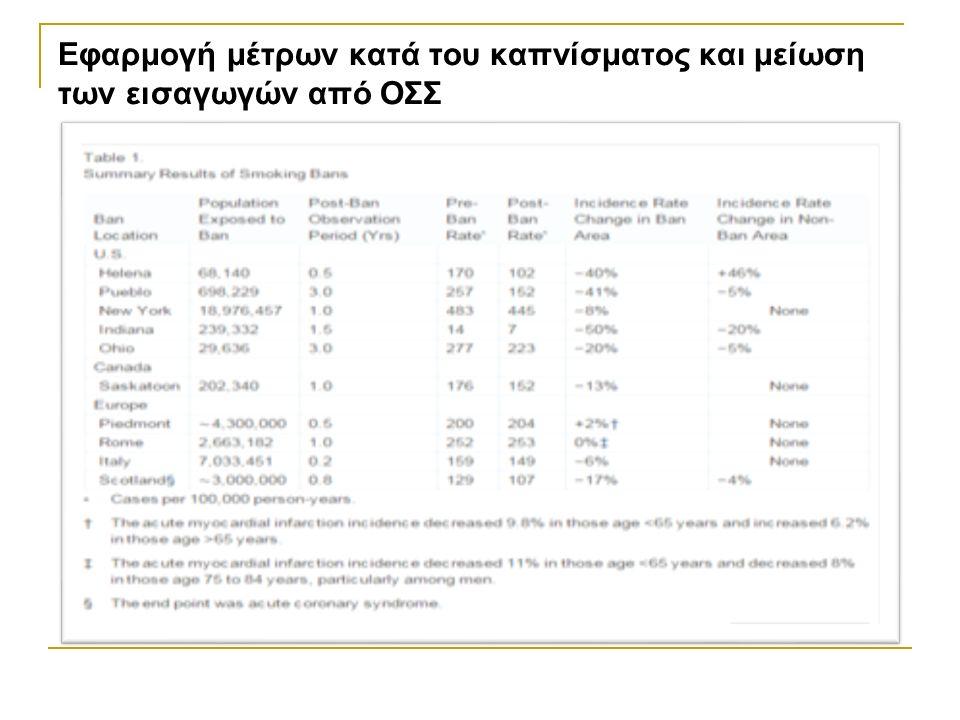 Εφαρμογή μέτρων κατά του καπνίσματος και μείωση των εισαγωγών από ΟΣΣ