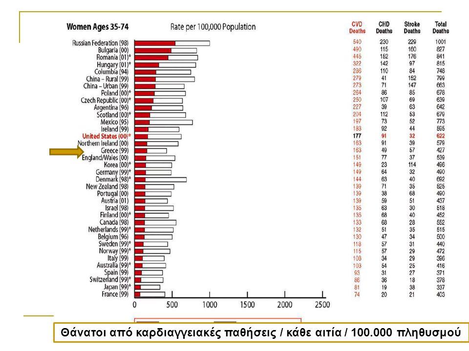 53% Μελέτη ΑΤΤΙΚΗ 2002-2012 ©