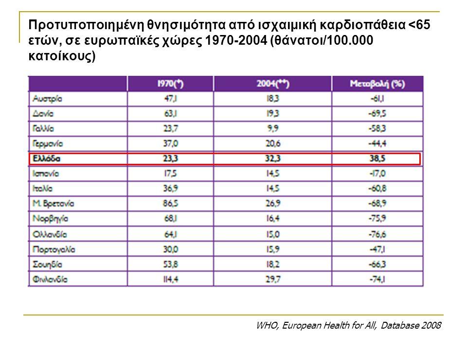 Προτυποποιημένη θνησιμότητα από ισχαιμική καρδιοπάθεια <65 ετών, σε ευρωπαϊκές χώρες 1970-2004 (θάνατοι/100.000 κατοίκους) WHO, European Health for All, Database 2008