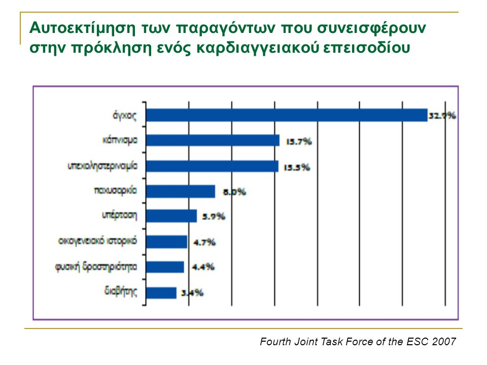 Αυτοεκτίμηση των παραγόντων που συνεισφέρουν στην πρόκληση ενός καρδιαγγειακού επεισοδίου Fourth Joint Task Force of the ESC 2007