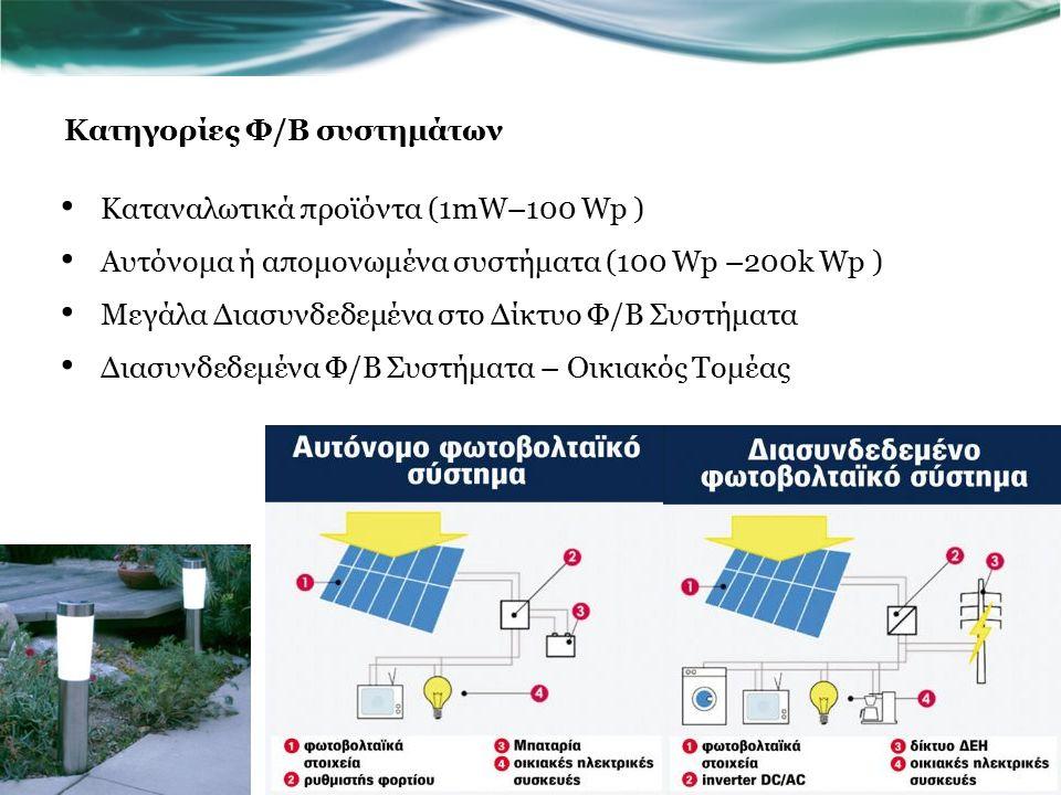 Κατηγορίες Φ/Β συστημάτων Καταναλωτικά προϊόντα (1mW–100 Wp ) Αυτόνομα ή απομονωμένα συστήματα (100 Wp –200k Wp ) Μεγάλα Διασυνδεδεμένα στο Δίκτυο Φ/Β Συστήματα Διασυνδεδεμένα Φ/Β Συστήματα – Οικιακός Τομέας