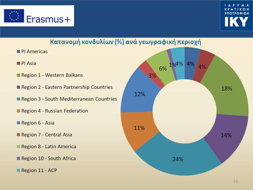16 Κατανομή κονδυλίων (%) ανά γεωγραφική περιοχή