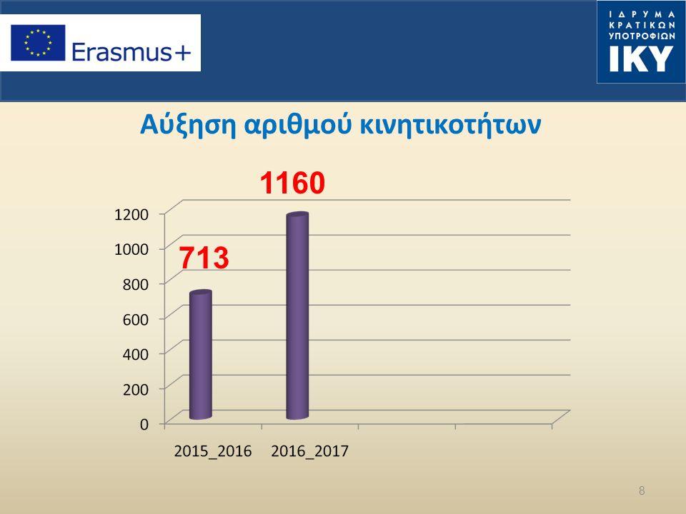 Αύξηση αριθμού κινητικοτήτων 8 713 1160