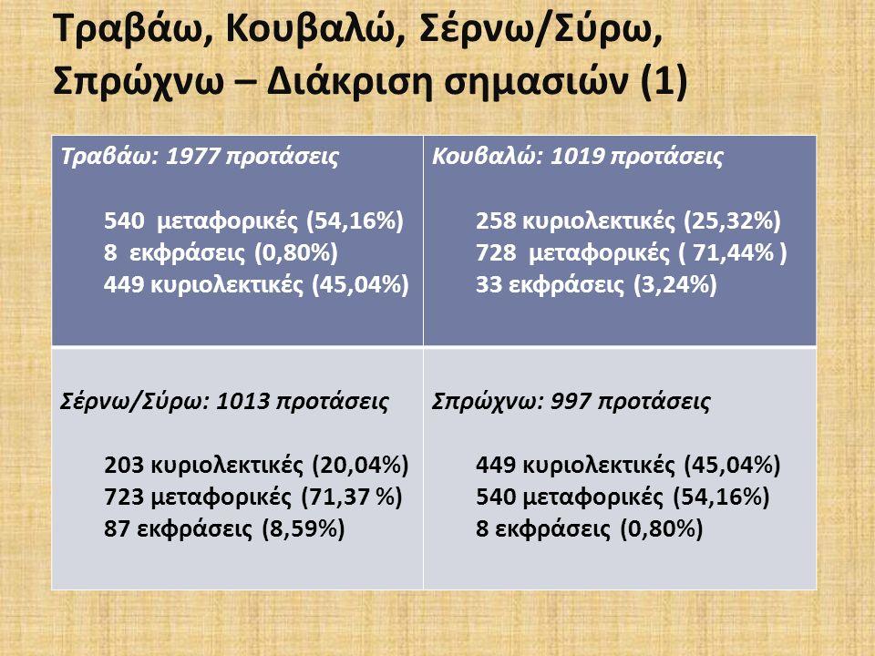 Τραβάω, Κουβαλώ, Σέρνω / Σύρω, Σπρώχνω – Διάκριση σημασιών (1) Τραβάω : 1977 προτάσεις 540 μεταφορικές (54,16%) 8 εκφράσεις (0,80%) 449 κυριολεκτικές (45,04%) Κουβαλώ : 1019 προτάσεις 258 κυριολεκτικές (25,32%) 728 μεταφορικές ( 71,44% ) 33 εκφράσεις (3,24%) Σέρνω/Σύρω: 1013 προτάσεις 203 κυριολεκτικές (20,04%) 723 μεταφορικές (71,37 %) 87 εκφράσεις (8,59%) Σπρώχνω: 997 προτάσεις 449 κυριολεκτικές (45,04%) 540 μεταφορικές (54,16%) 8 εκφράσεις (0,80%)